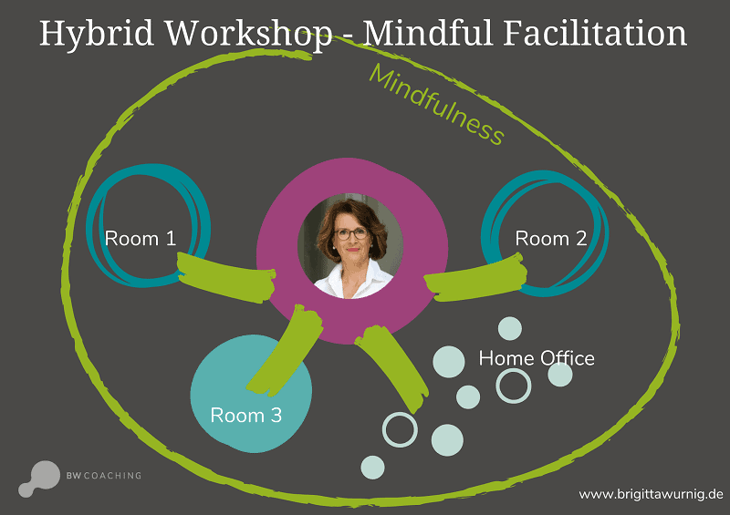 How to successfully facilitate hybrid team workshops